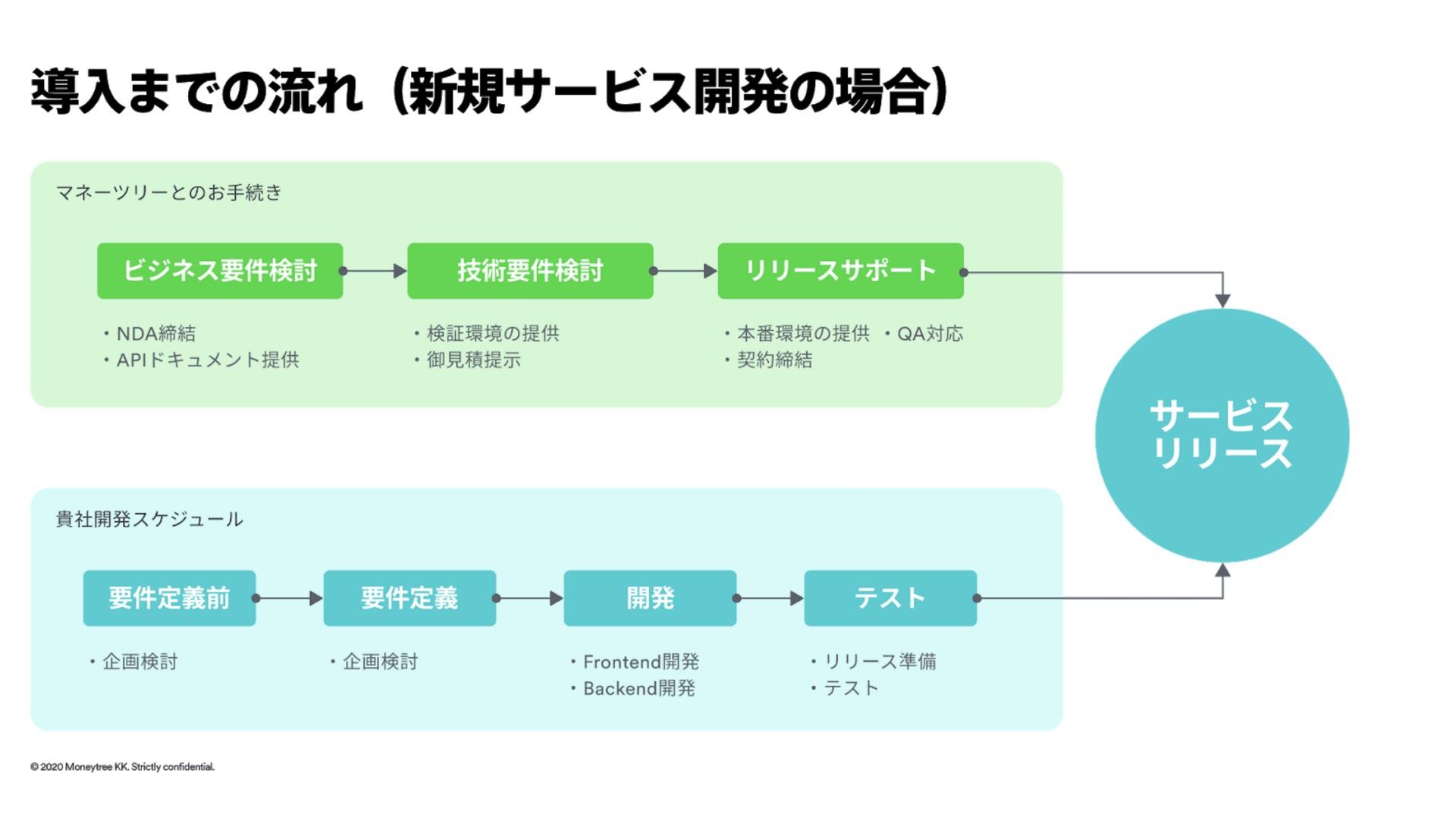 新規サービス開発の場合のMoneytree LINKの導入での流れフロー