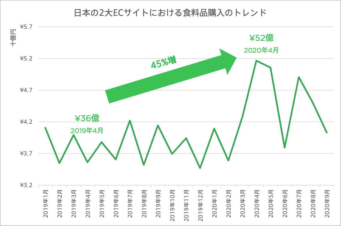 Moneytree spending analysis on ecommerce site year on year trend