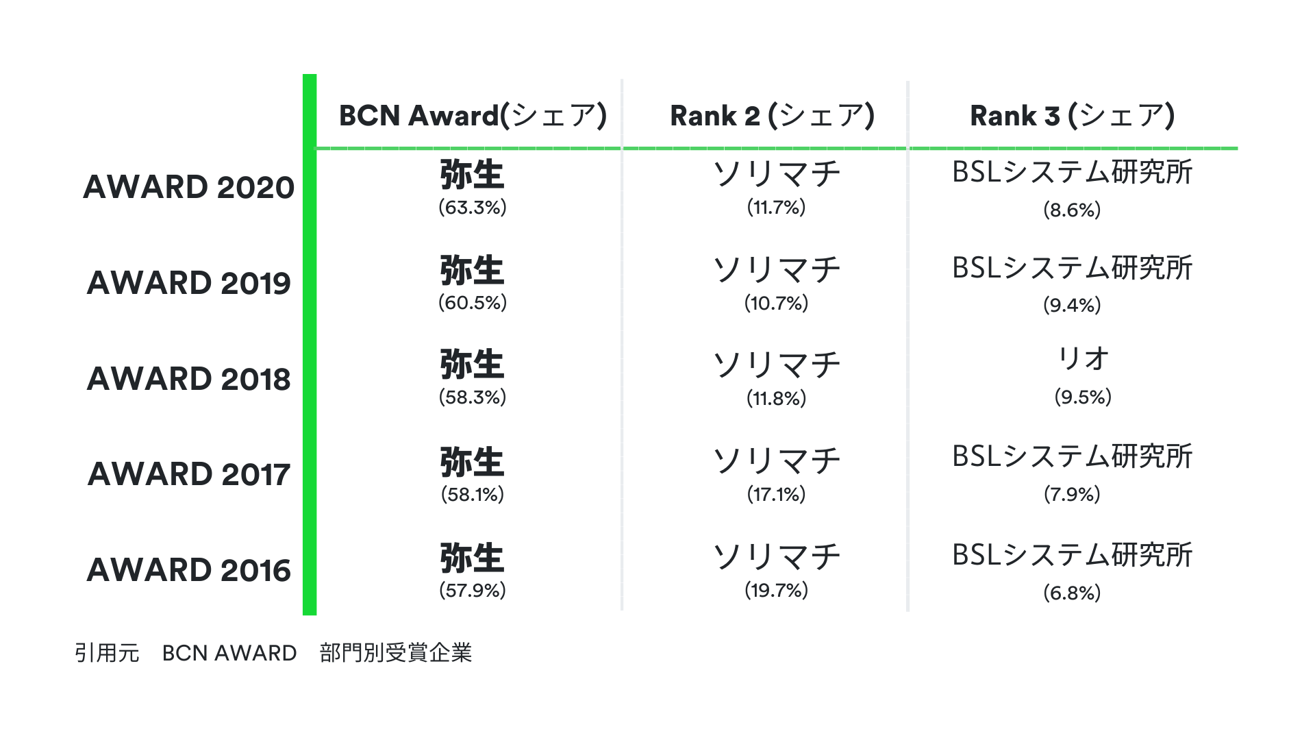 Moneytree LINK LINK Blog on accounting industry, research by BCN award