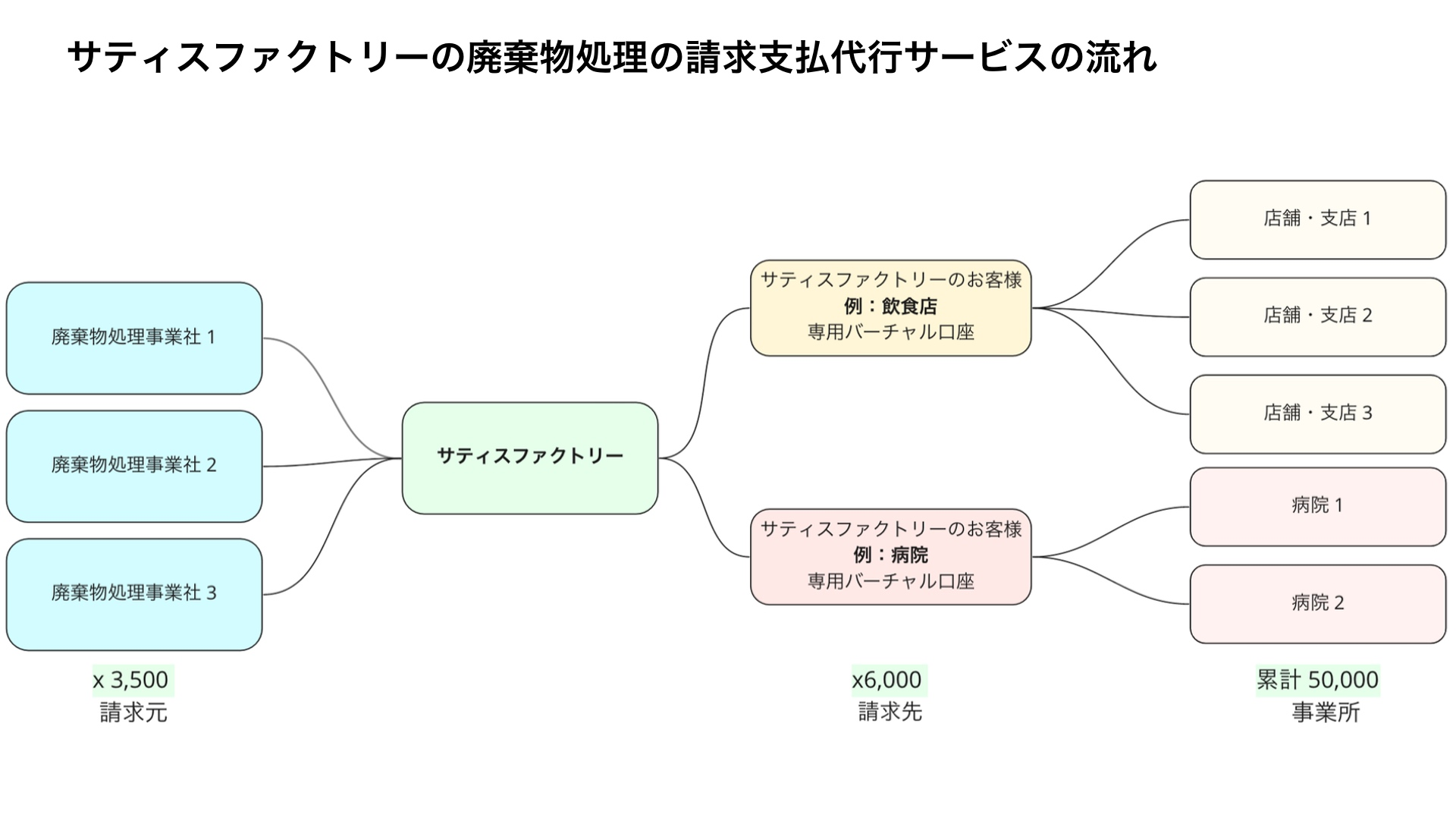 Moneytree LINK 導入事例 サティスファクトリーの廃棄物処理の請求支払代行サービスの流れ