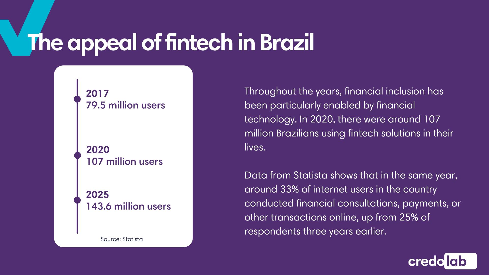 Infographic - Country Spotlight Brazil