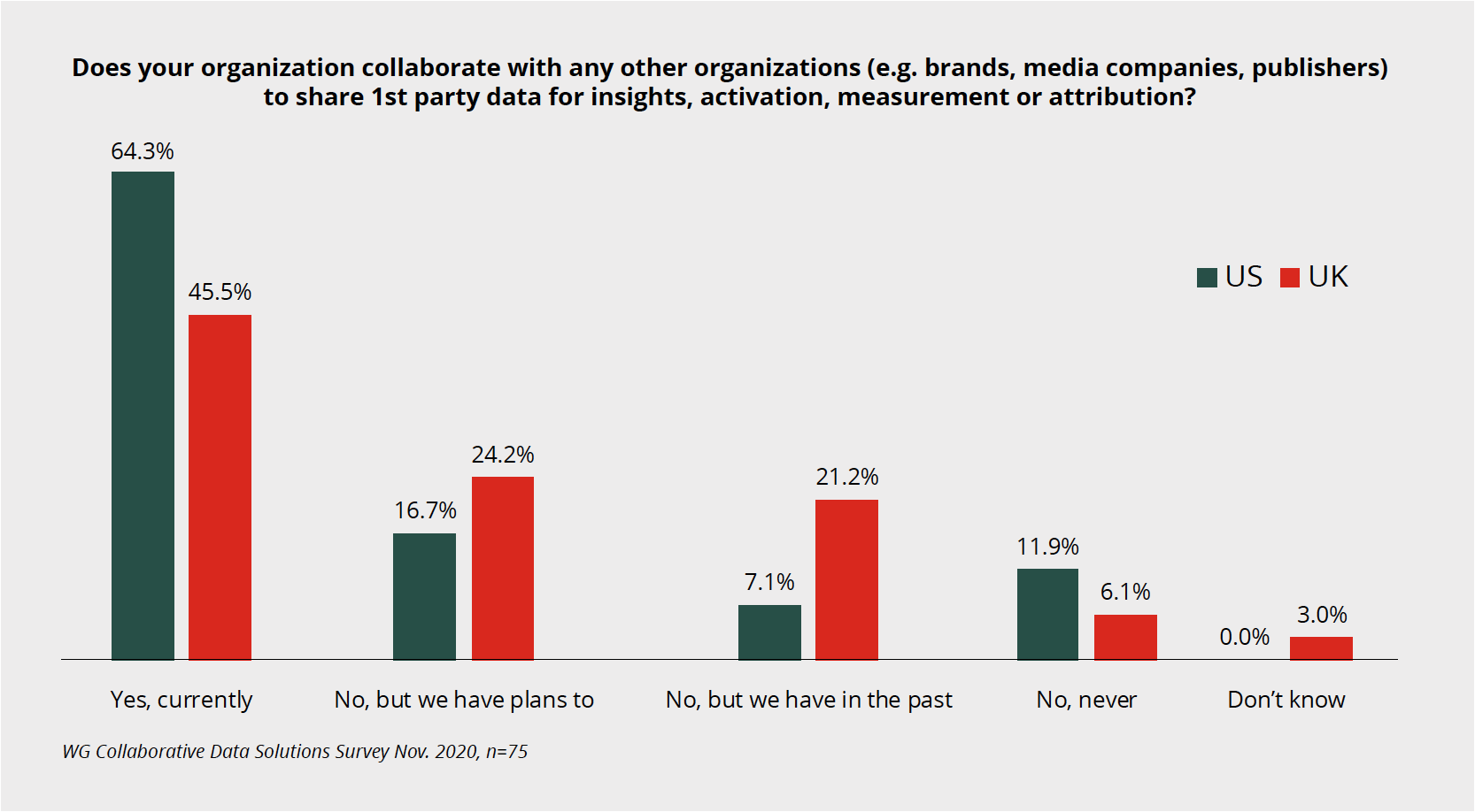 Graph: Does your organization collaborate with any other organizations to share 1st party data for insights, activation, measurement or attribution?