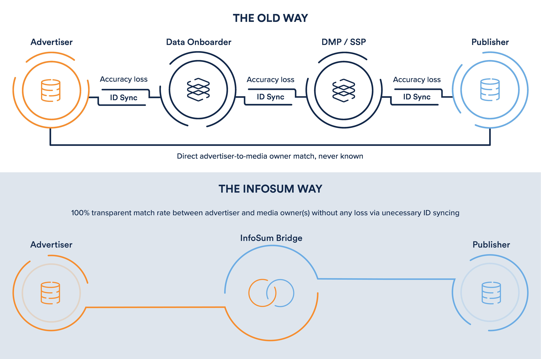 InfoSum Bridge delivers higher match rates