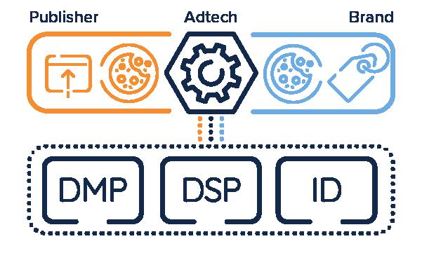 Adtech system