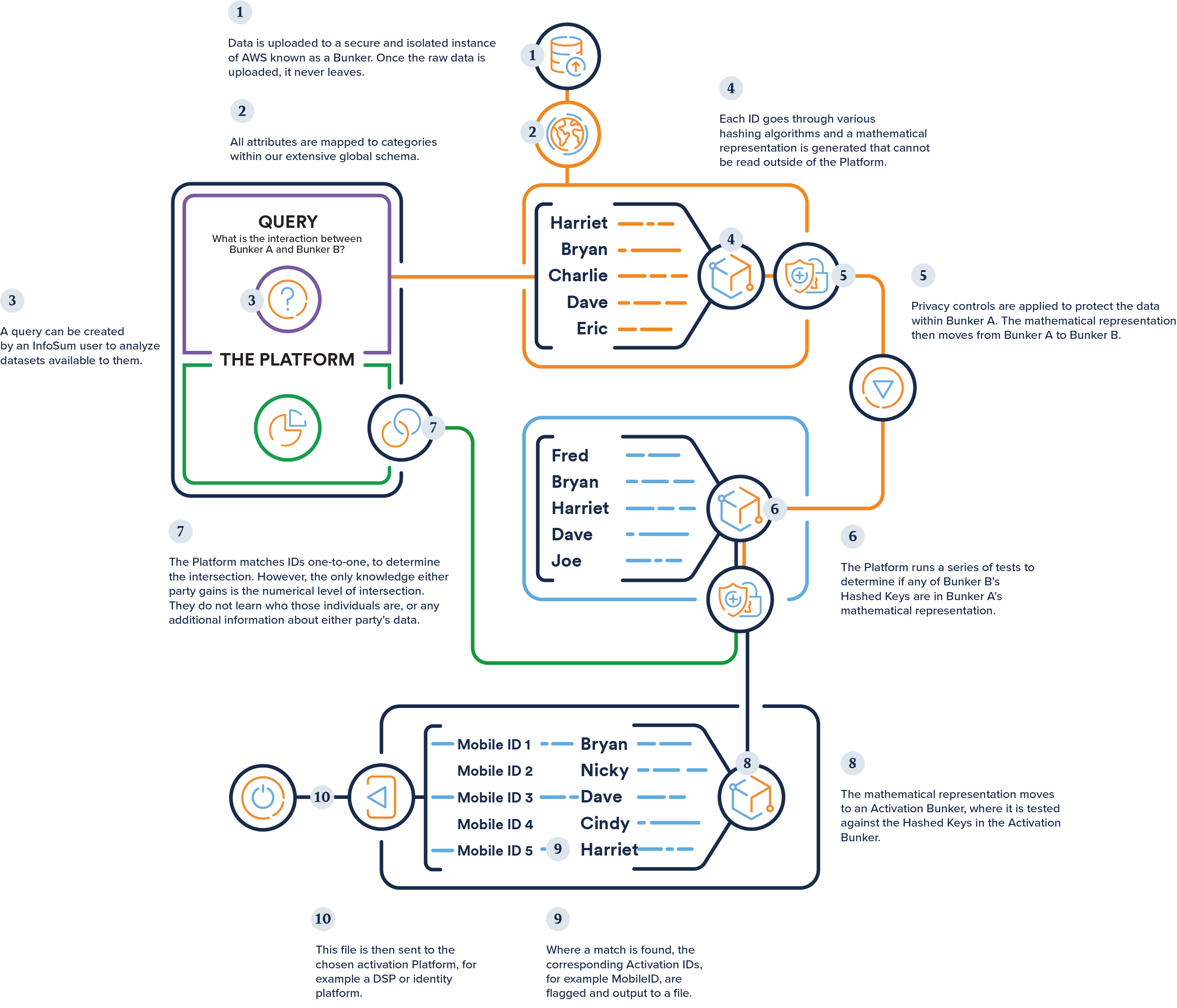 How the InfoSum platform works