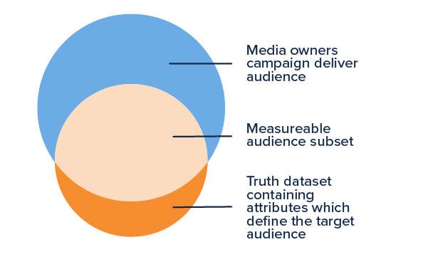 Audience verification diagram