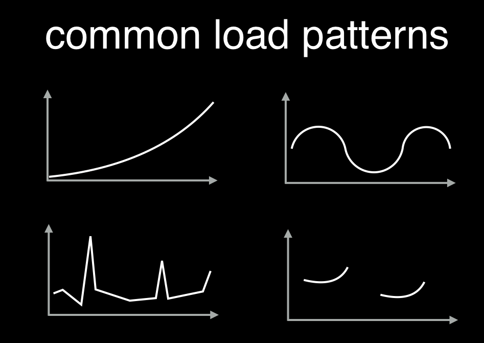 common load patterns