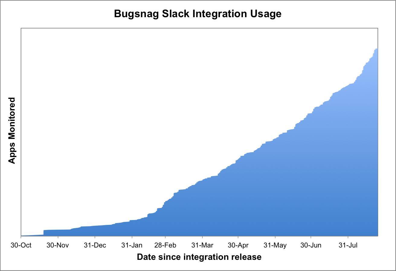 Bugsnag Slack Integration Usage