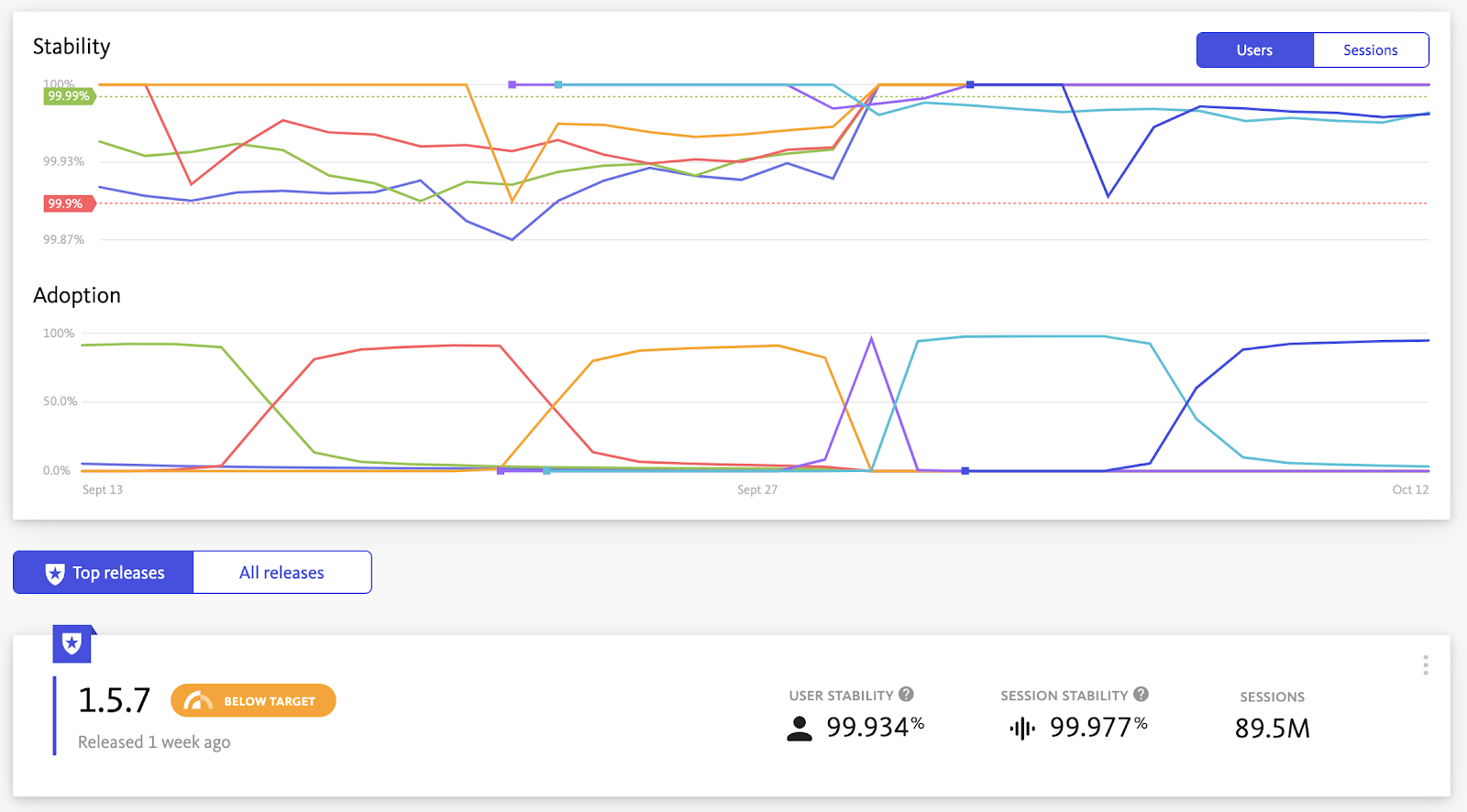 User Stability Releases Dashboard