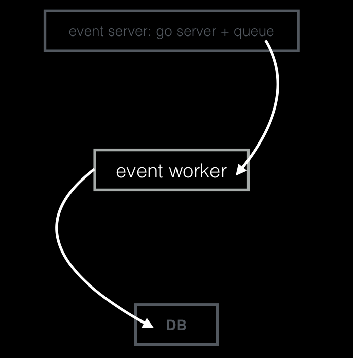 Bugsnag event workers