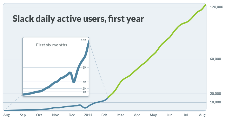 Slack's Unprecedented Growth