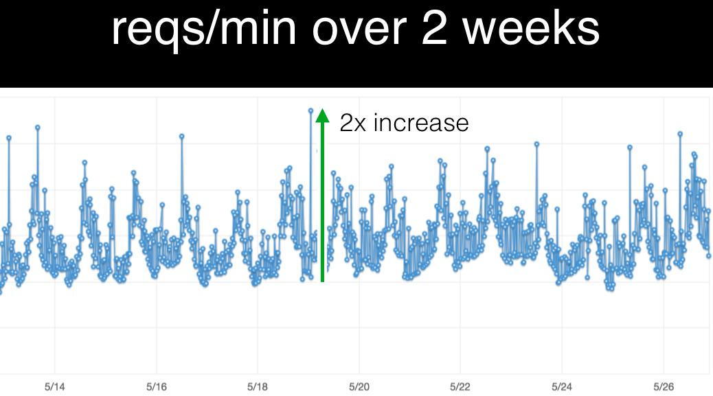 Bugsnag load example