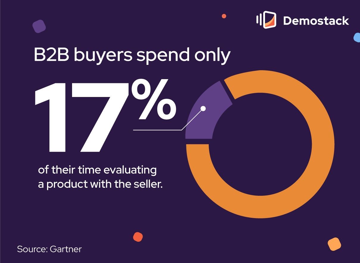 Gartner's research found that B2B buyers spend only 17% of their time evaluating a product with the seller.