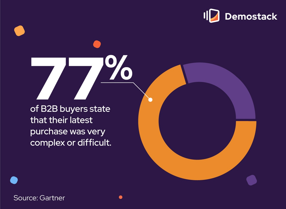 """Gartner's research found that 77% of B2B buyers said their latest purchase was """"very complex"""" or """"difficult."""""""