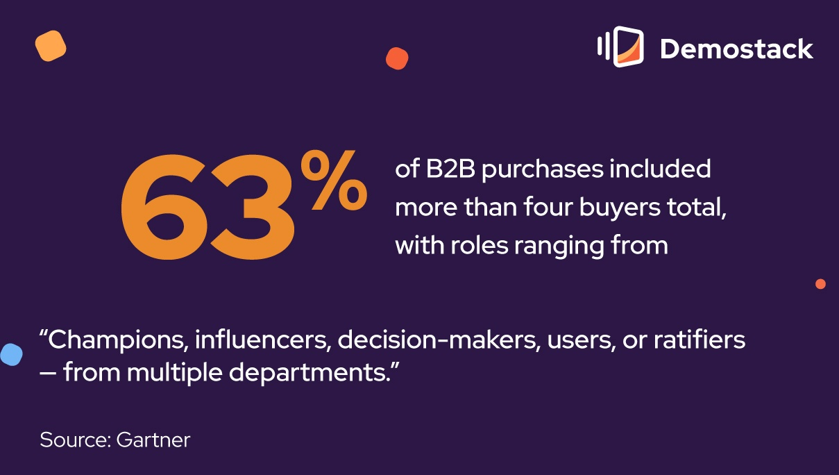 """Gartner found that 63% of B2B purchases included more than four buyers total, with roles ranging from, """"Champions, influencers, decision-makers, users, or ratifiers — from multiple departments."""""""