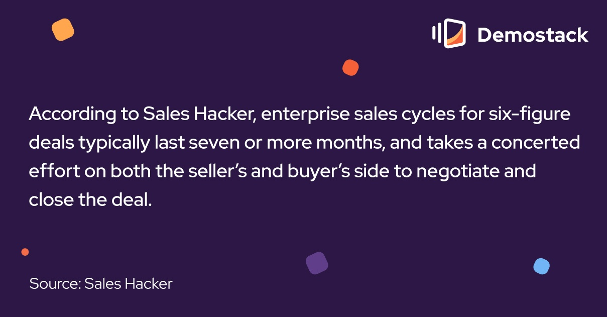 According to Sales Hacker, enterprise sales cycles for six-figure deals typically last seven or more months, and takes a concerted effort on both the seller's and buyer's side to negotiate and close the deal.