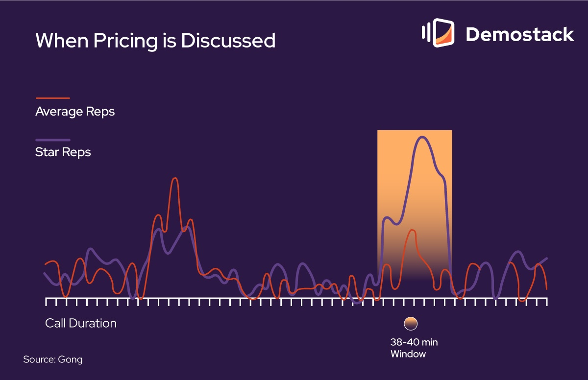 In a successful demo, pricing is brought up within the 38 and 46-minute mark of a call. Unsuccessful demos, on the other hand, spend 8% more time talking about price. Gong.io attributes the extra time to not simplifying price explanations.