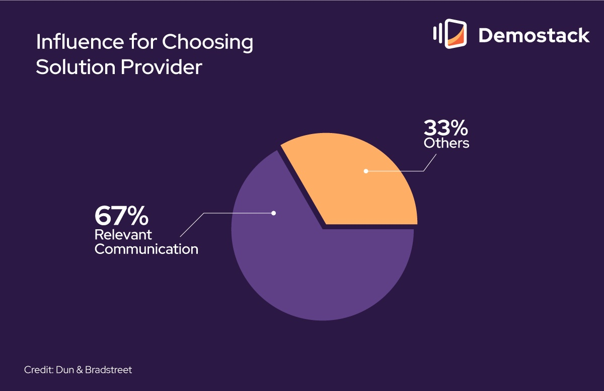 """Research from Dun & Bradstreet states that 67% of buyers in the B2B space list """"relevant communication"""" as a top influence for choosing one solutions provider over another."""