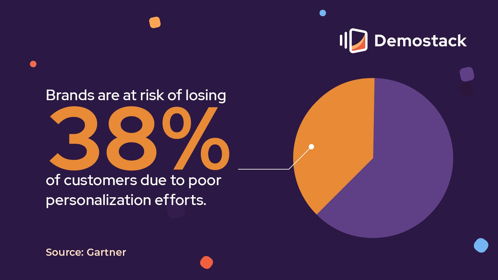 In 2019, a Gartner survey found that brands were at risk of losing 38% of customers due to poor personalization efforts.