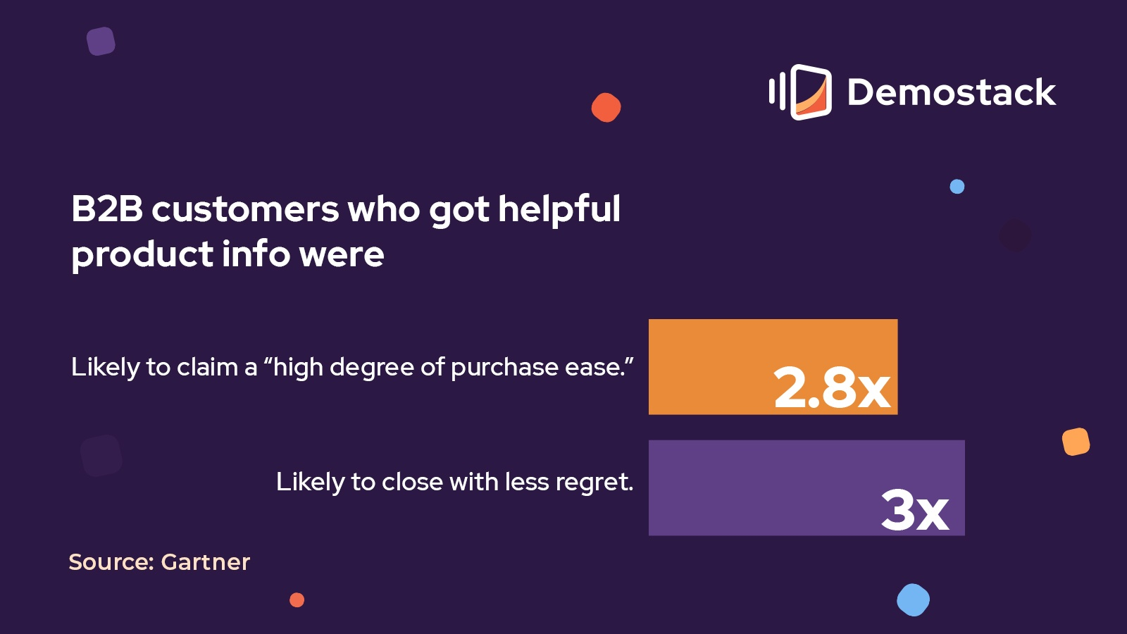 """Gartner's 2020 research shows that B2B customers who received helpful product info from sellers were 2.8x more likely to claim a """"high degree of purchase ease,"""" and 3x more likely to close with less regret."""