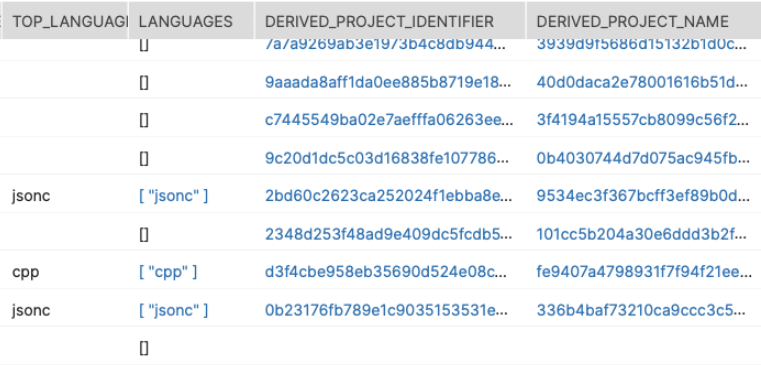 Projects in our database