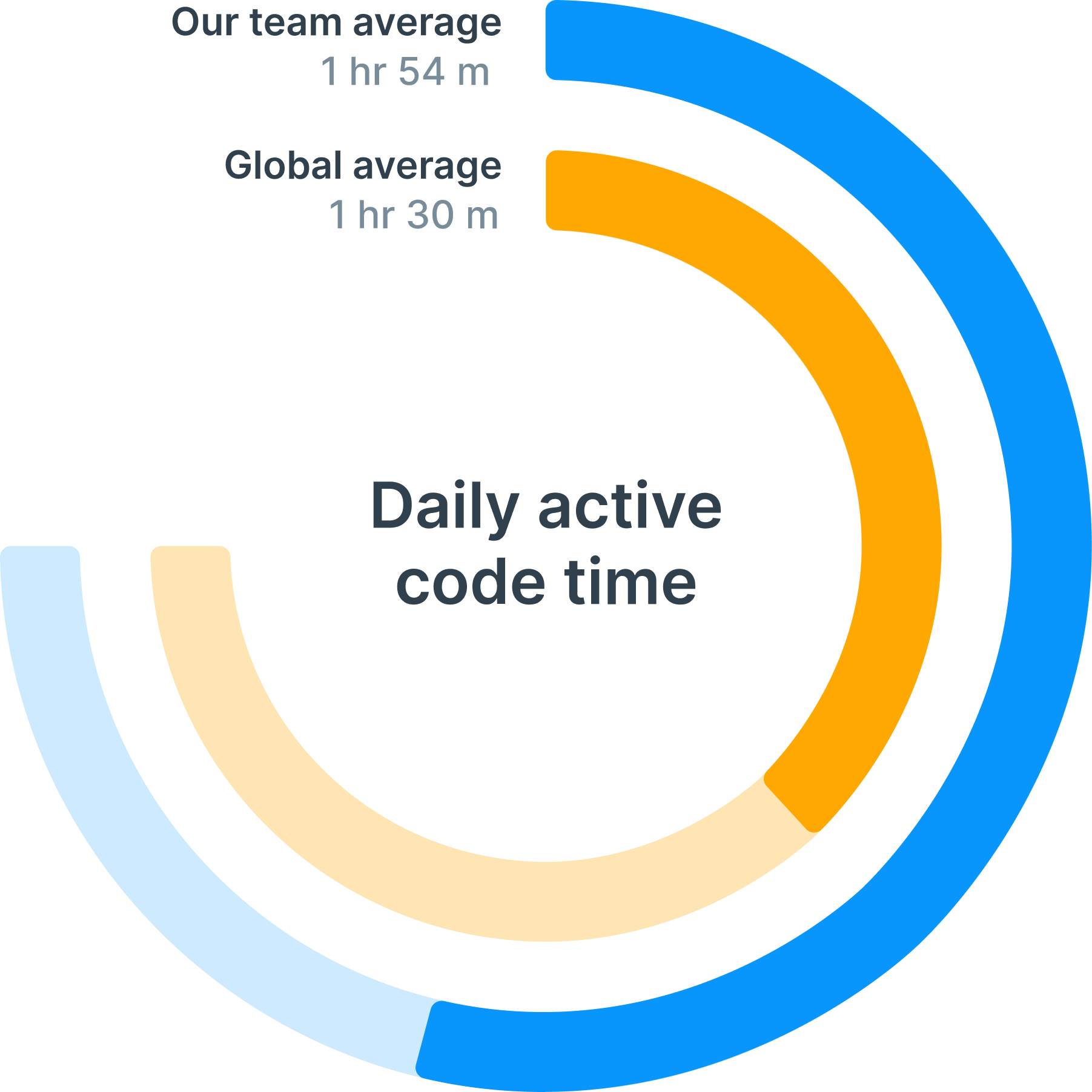 Daily active code time chart