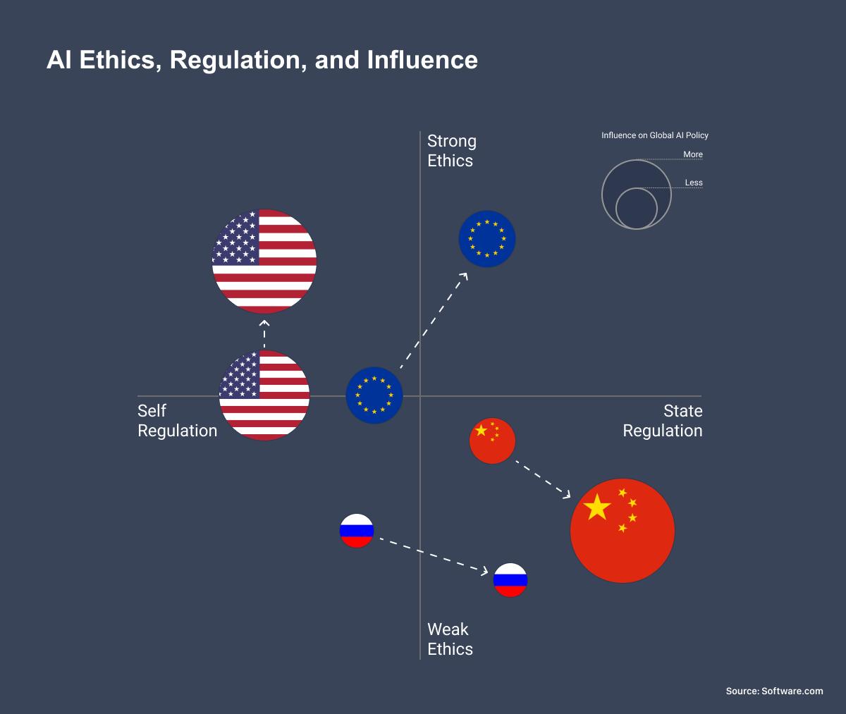 AI Ethics, Regulation, and Influence