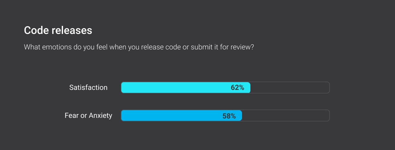 Code releases