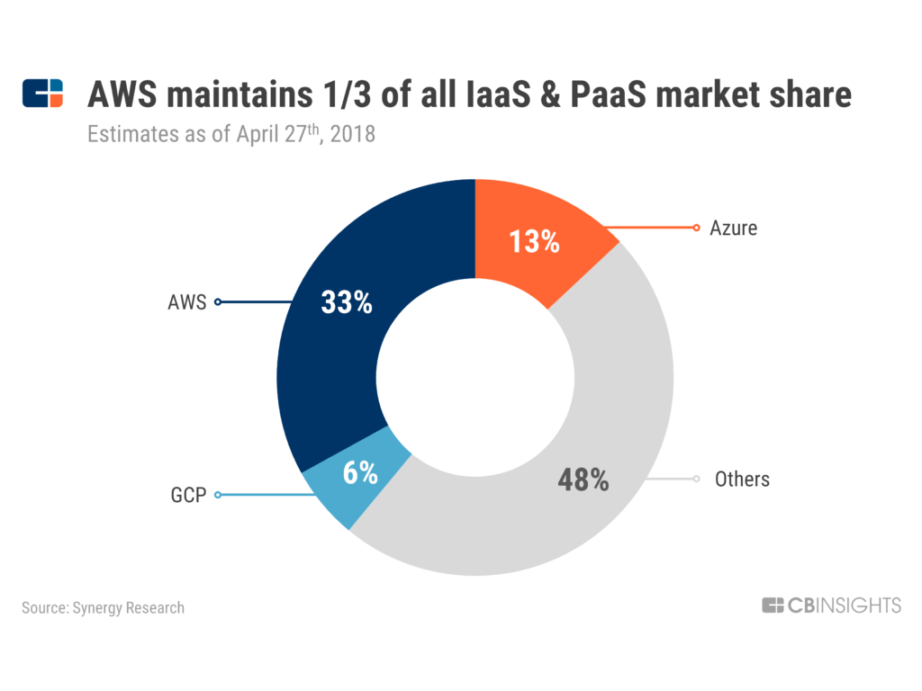 IaaS and PaaS market share, AWS controls 33%