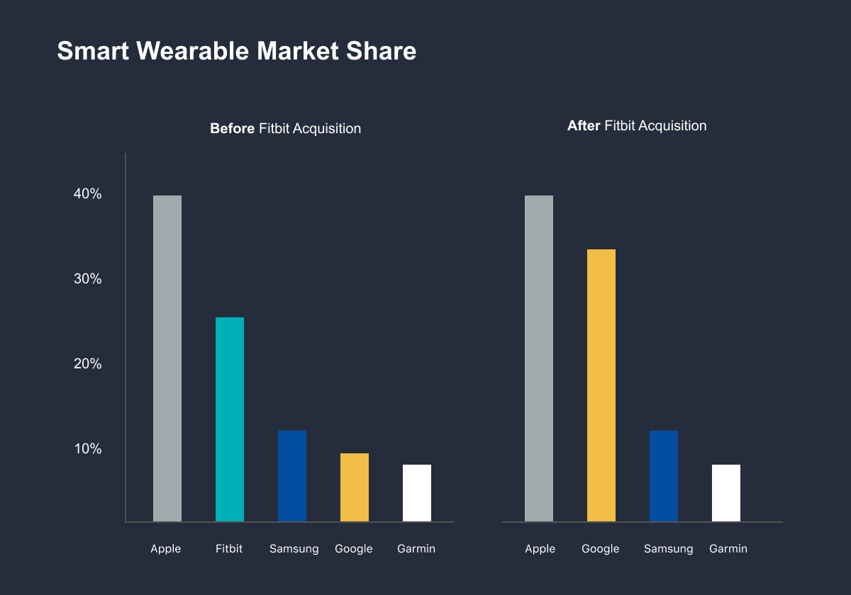 The effect of Google acquiring Fitbit