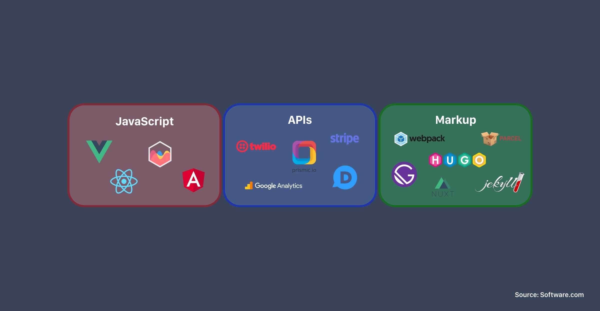 JavaScript, APIs, and Markup make up the JAMstack, including tools like Vue, React, Angular, Gatsby, Webpack, Jekyll, Hugo, Nuxt, and more.