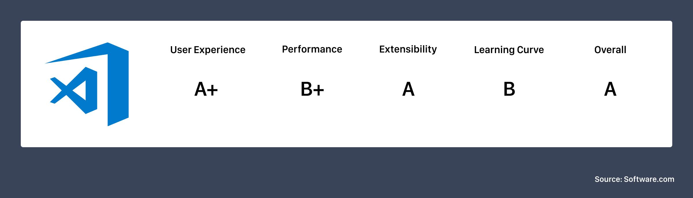 VS Code ranking
