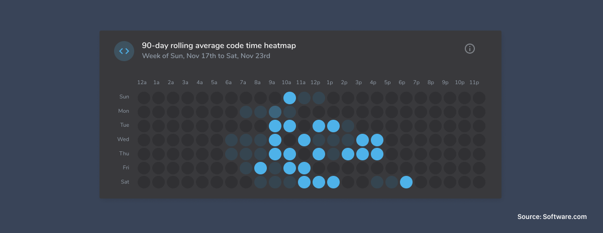 Coding activity heatmap