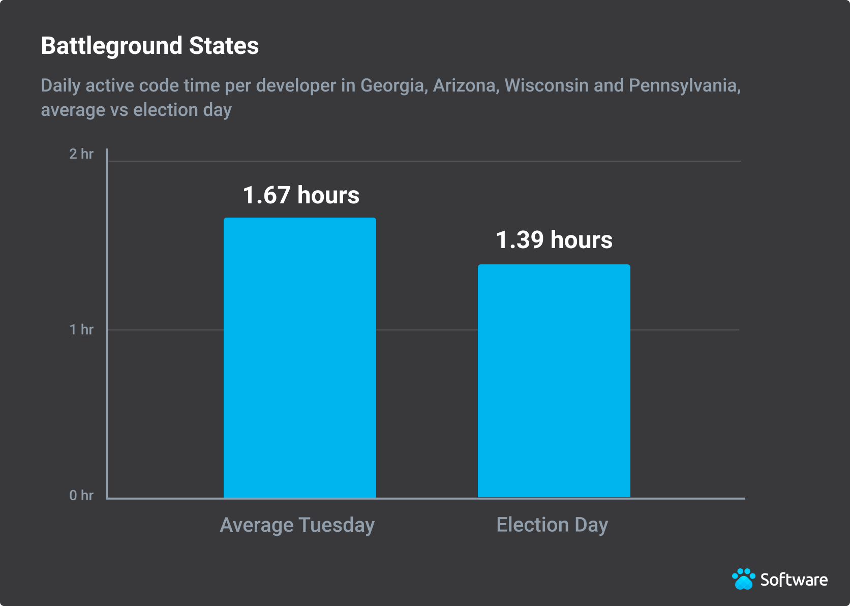 Developers in battleground states on Election Day