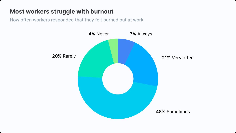 Burnout survey