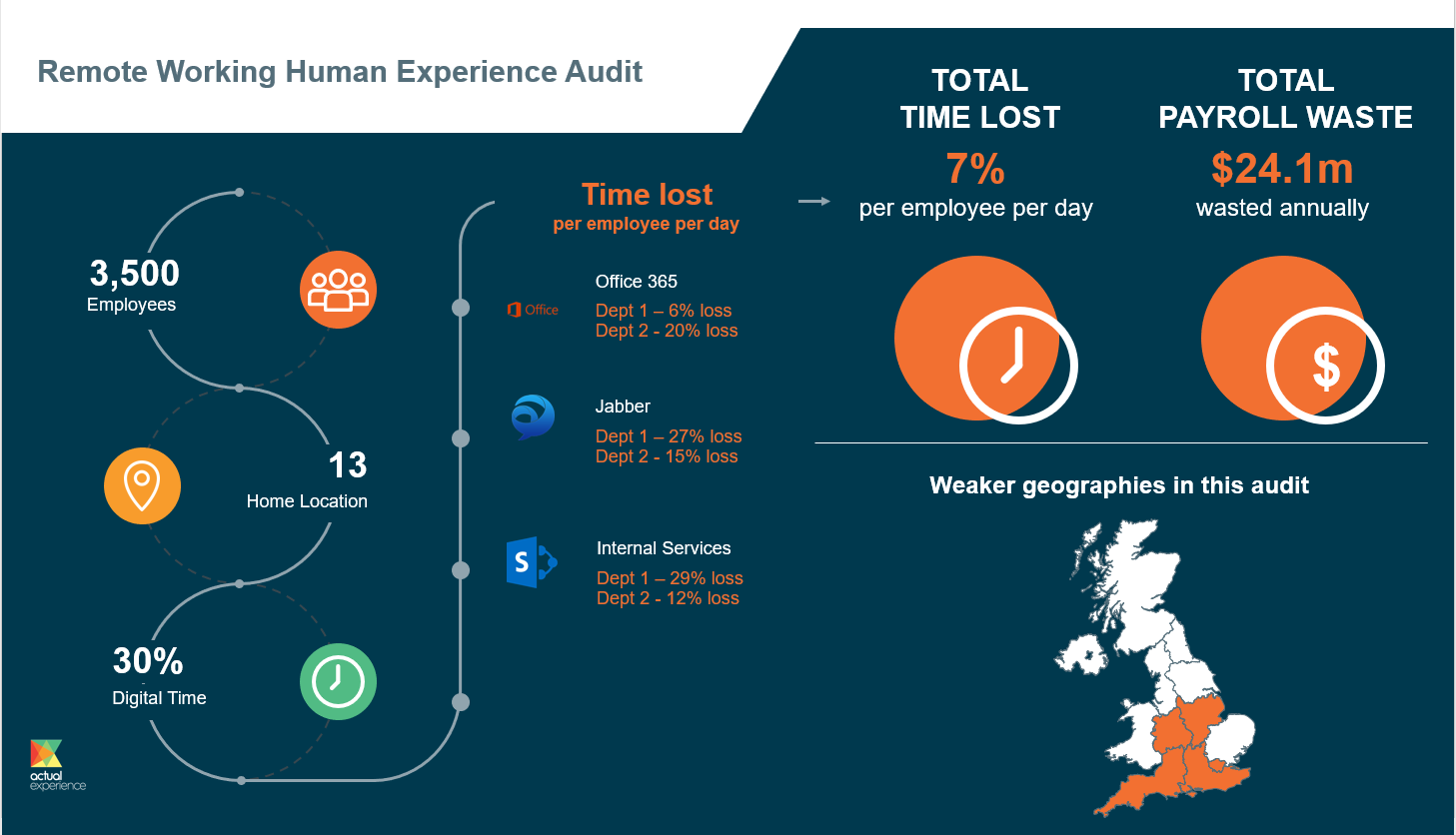 Remote Working Human Experience Audit Infographic_v2