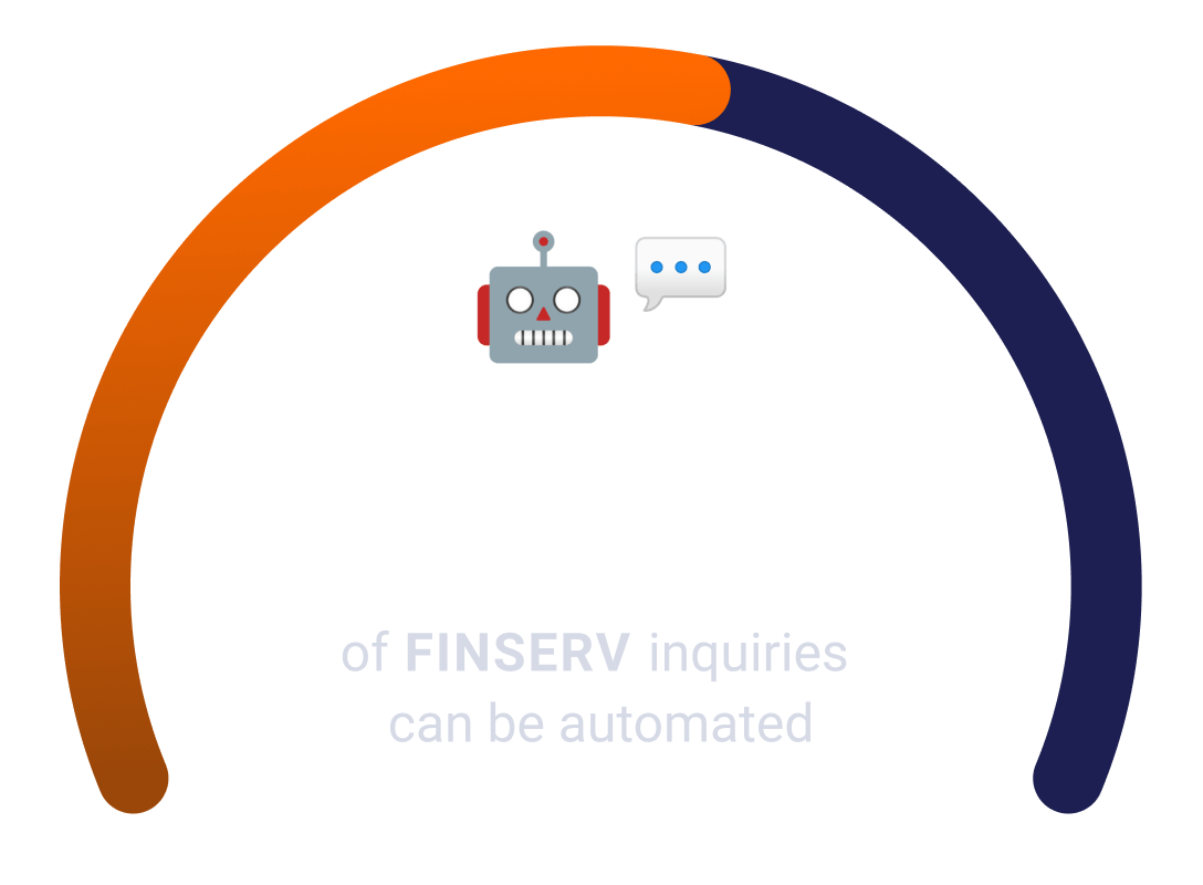 59.5% of Finserv inquiries can be automated