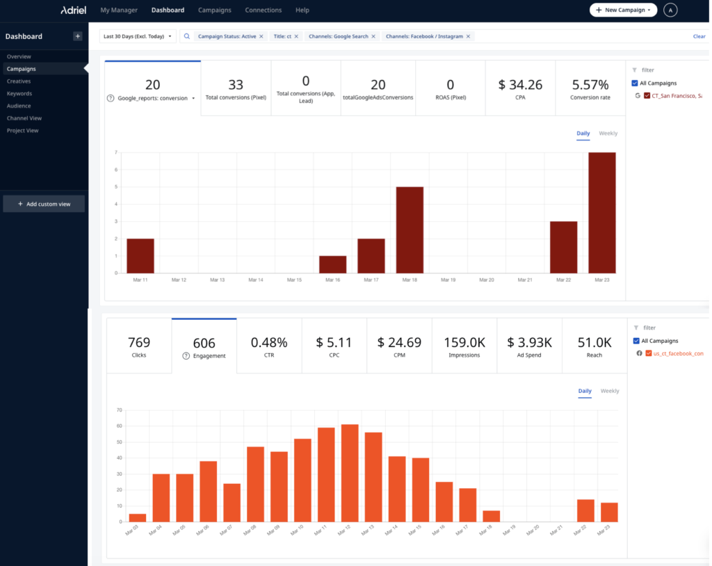 Marketing metrics on Adriel's dashboard