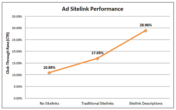Line graph of Google Ad site link performance