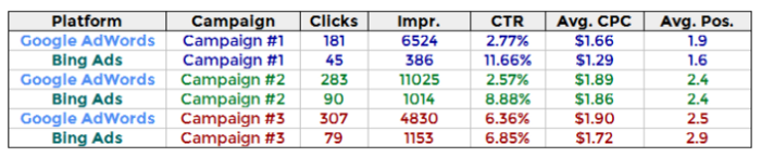 Metrics of Google and Bing campaigns