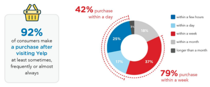 Nielsen study on Yelp's consumer purchase intent