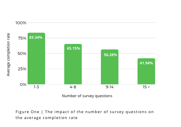The impact of the number of survey questions on the average completion rate | Survicate research