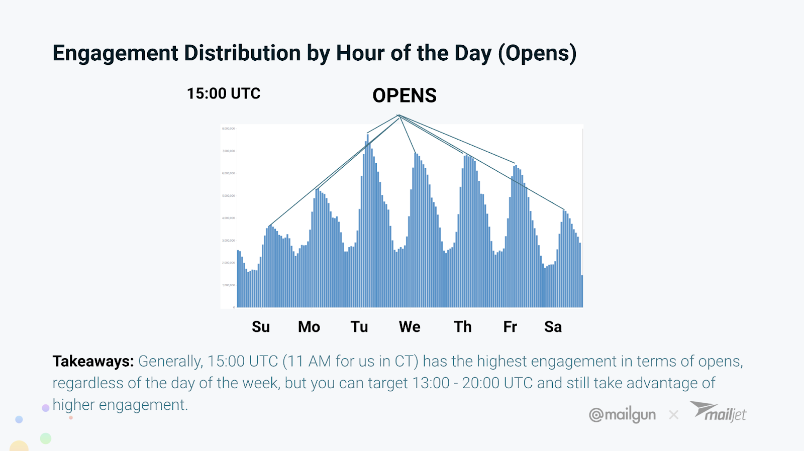 email engagement distribution by hour of the day