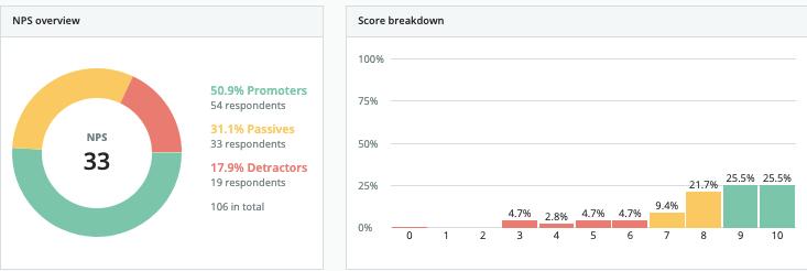 NPS Score Overview & Breakdown (Survicate)