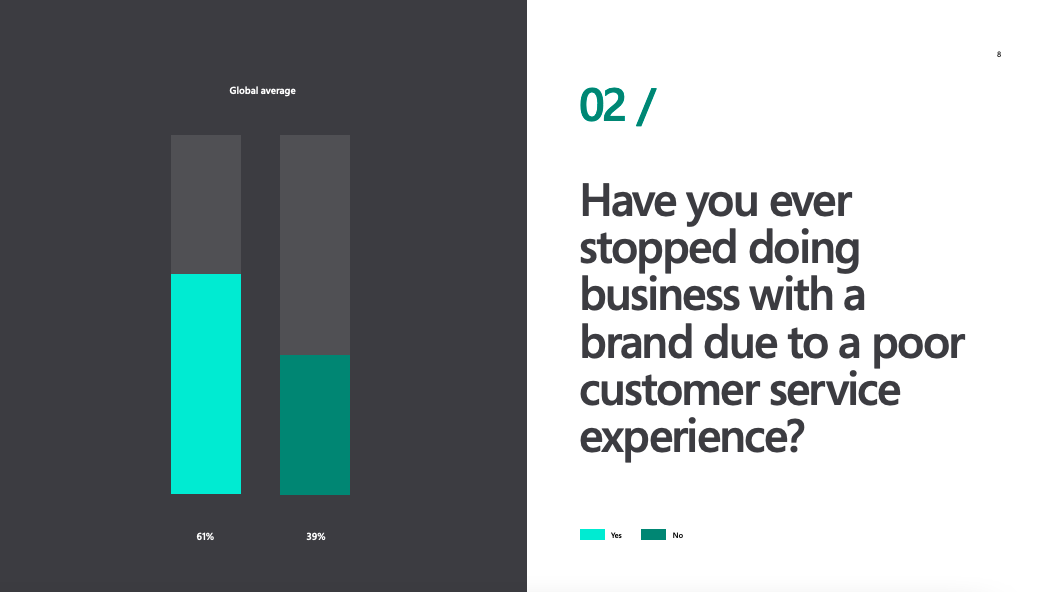 Results of Microsoft survey: 61% of respondents have switched brands due to poor customer service.