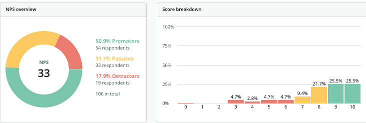 NPS overview and score breakdown in Surivcate panel