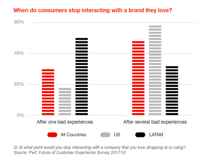 When do consumer stop interacting with a brand they love PwC survey results