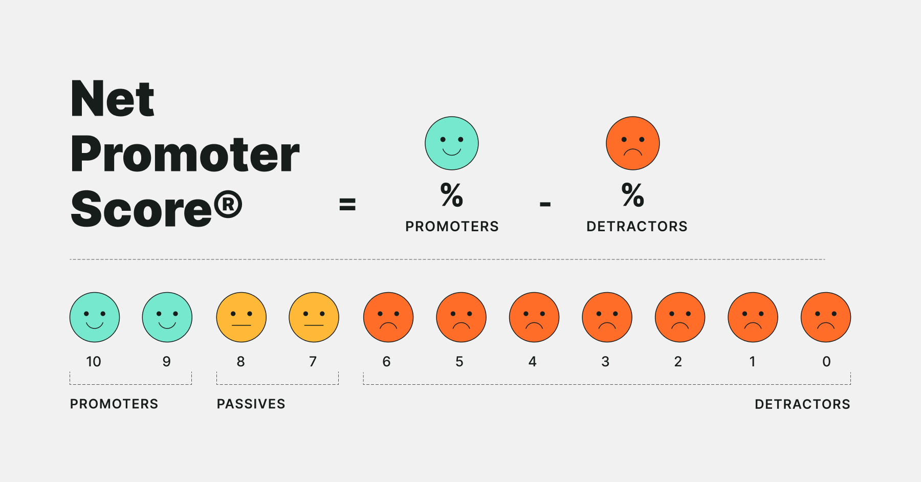 How to calculate NPS Net Promoter Score