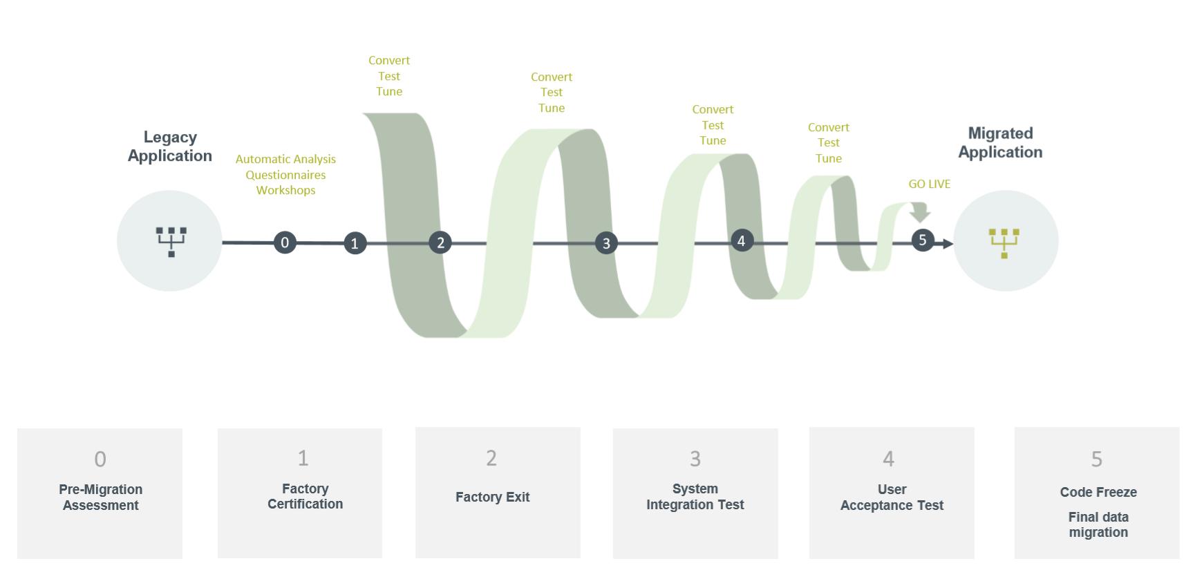 Migratonomy migration process