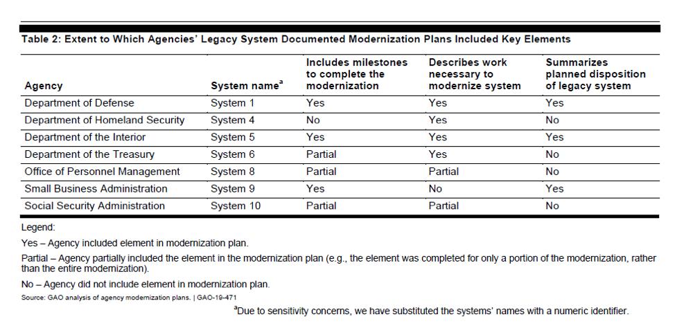 Legacy systems docimented IT Modernization plans
